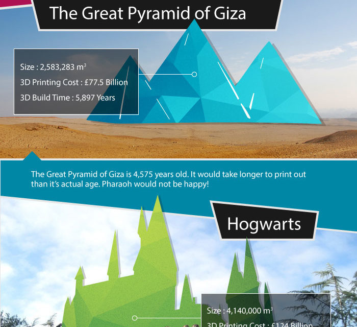 How Much Would it Cost to 3D Print These World-Famous Landmarks? [Infographic]